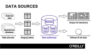 Data Warehouse Data - Agile Data Warehouse Design [Video]