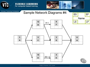 Sample Network Diagram 4 - PMI: Scheduling Professional (Part 3) [Video]