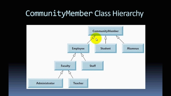 Inheritance hierarchy uml class diagrams java 8 and 9 fundamentals video thumbnail for inheritance hierarchy uml class diagrams ccuart Gallery
