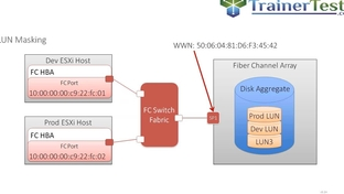 LUN Masking - Clear and Simple VMware vSphere 6 5