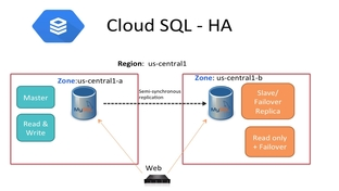 Cloud SQL - High Availability Introduction - Google Cloud