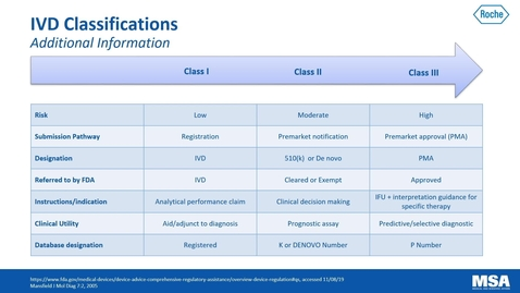 Thumbnail for entry FDA classifications & Development of In Vitro Diagnostic Assays