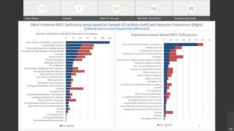 Thumbnail for entry A Critical Review of FY18-19 SPCC Inspection Data - Common Violations and Facility Innovations