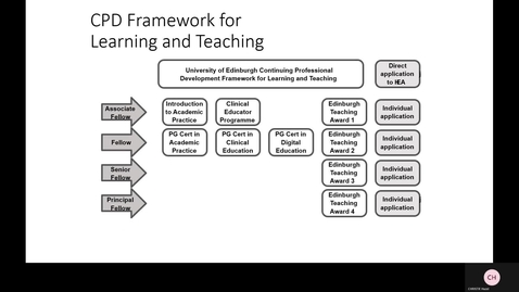 Thumbnail for entry CPD Framework for Learning and Teaching