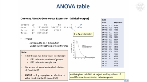 Thumbnail for entry 10. Analysis of Variance (ANOVA)