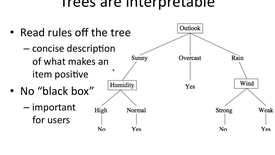Thumbnail for entry Decision Trees are DNF Formulas