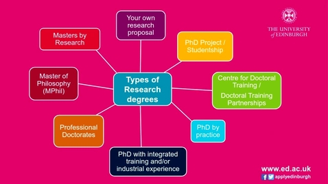 Choosing a Research Degree - 26/02/2020