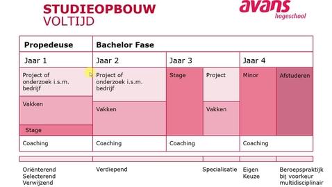 Thumbnail for entry Civiele Techniek deel 2 - Bachelor - Voltijd - Tilburg