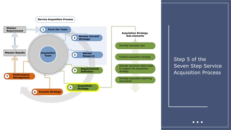 Thumbnail for entry Step 5:  Acquisition Strategy