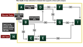 Thumbnail for entry Presedence Diagram Method (PDM) - Constructing a network schedule