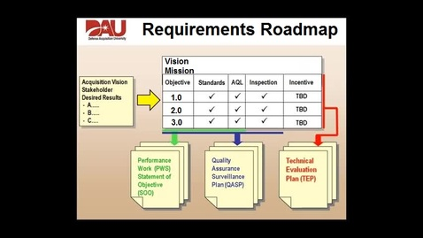 Thumbnail for entry requirements-roadmap