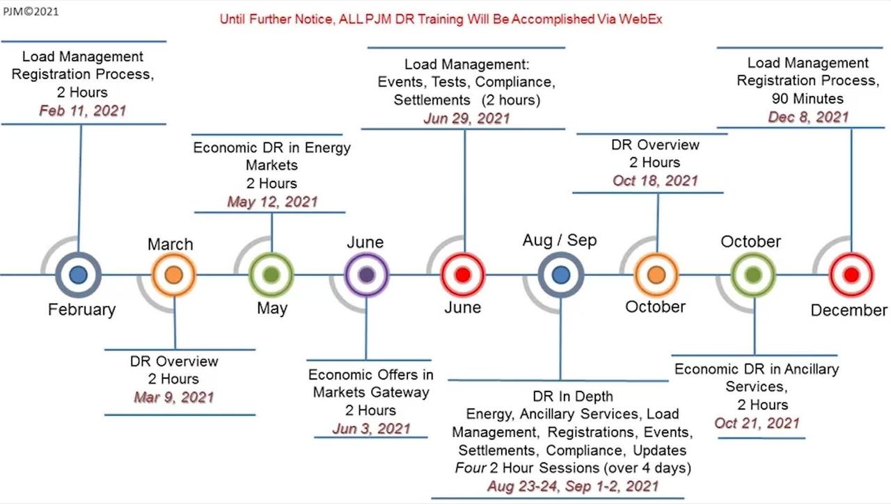 Demand Response - Overview