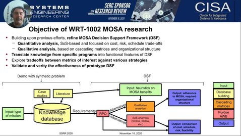 Thumbnail for entry SSRR 2020: WRT-1002: Approaches to Achieve Benefits of Modularity in Defense Acquisition