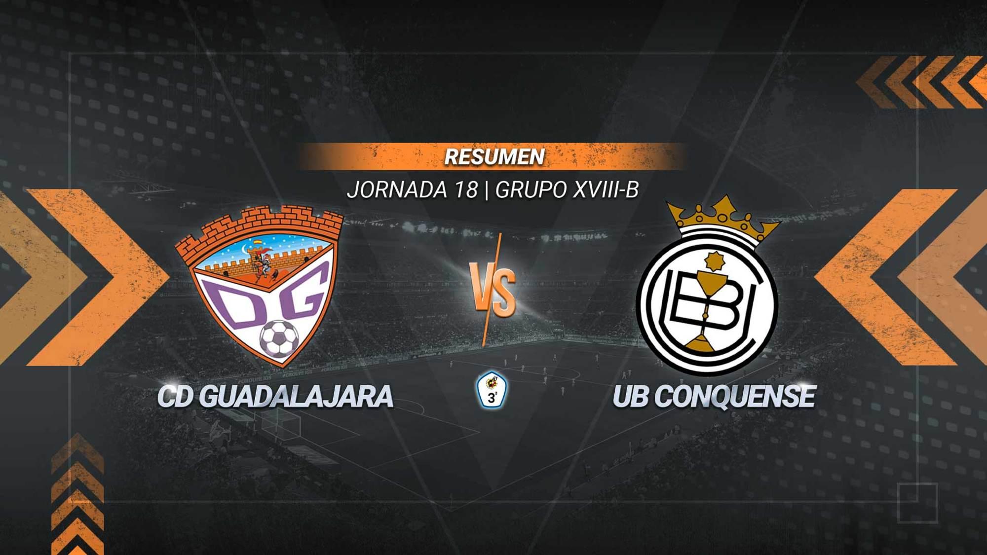 Un gol espectacular de Ablanque al filo del descanso deja los tres puntos en Guadalajara. Los alcarreños ratifican su segunda plaza, mientras el Conquense alarga su mal momento y acumula ya cinco jornadas sin ganar.
