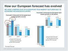 The 2016 To 2017 Tech Market Outlook For Europe