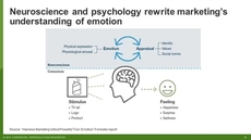 Define And Measure Emotion For More Effective Customer Engagement