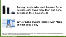 Smart Homes Forecast: US Adoption Of Smart Speakers And Their Online Retail Impact