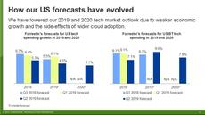 US Tech Market Outlook For 2019 To 2020