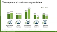 Breakthrough Or Bust: Forrester's Consumer Energy Index