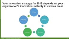 Innovation Trends For 2018: Where Should You Focus Your Innovation Spend?