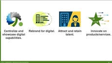 Engage Your Services Firm's Digital Studios To Accelerate Innovation