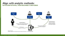 Machine Learning Data Catalogs: The Forrester Wave™ Backstory
