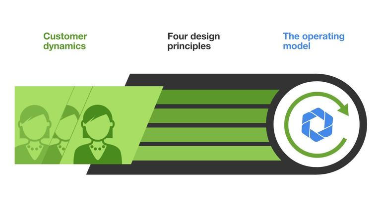 Forrester research forrester video thumbnail for customer obsessed blueprint final malvernweather Choice Image