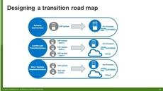 SAP For Digital Business, Part II: The Shift To S/4HANA And Leonardo