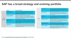 The Future Of SAP: Outlook For SAP And SAP S/4HANA