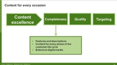 Six Tenets Of A World-Class Product Information Management Strategy