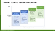 Two Forrester Wave™ Evaluations On Key Categories Of Rapid Development