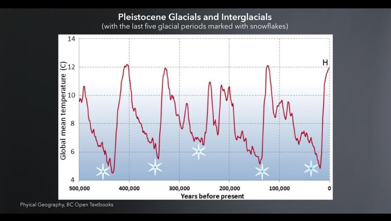 Paleoclimate Evidence of Climate Change