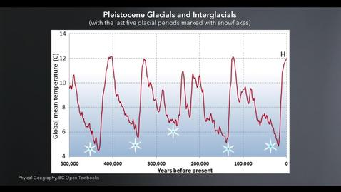 Thumbnail for entry Paleoclimate Evidence of Climate Change