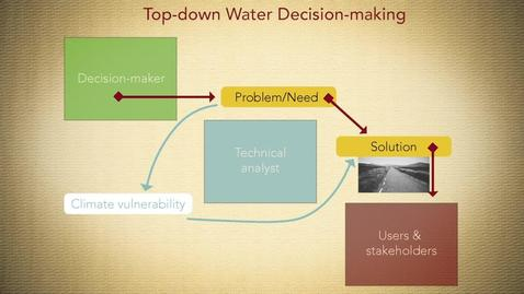 Thumbnail for entry Climate Adaptation and Water Management