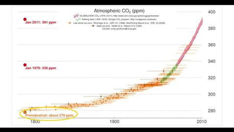 Thumbnail for entry Changes in Atmospheric Greenhouse Gases