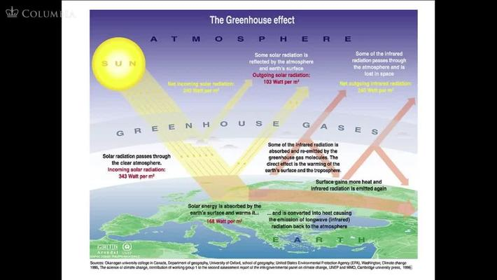 The Basic Science of Climate Change