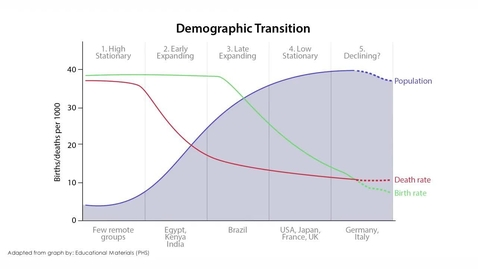 Thumbnail for entry Demographic and Epidemiological Transitions