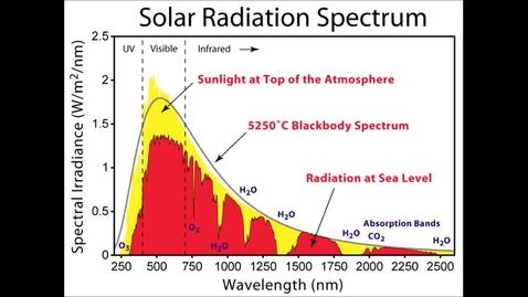 Thumbnail for entry The Earth's Energy Balance