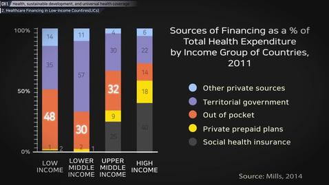 Thumbnail for entry Health, Sustainable Development and Universal Health Coverage