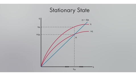 Thumbnail for entry Solow's Growth Convergence Model
