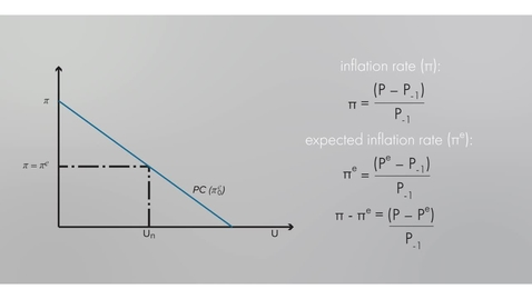 Thumbnail for entry Inflation, Unemployment, and the Phillips Curve