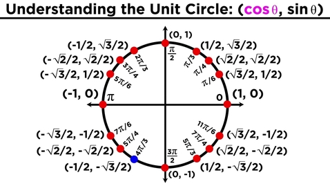 Thumbnail for entry The Easiest Way to Memorize the Trigonometric Unit Circle