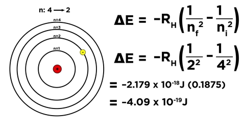 Thumbnail for entry The Bohr Model of the Hydrogen Atom