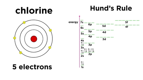 Thumbnail for entry Quantum Numbers and Electron Configurations