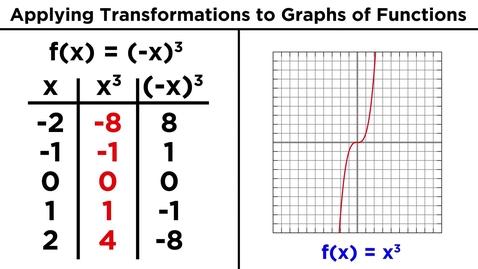 Thumbnail for entry Transforming Algebraic Functions