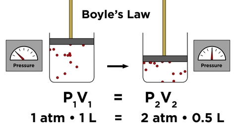 Thumbnail for entry Ideal Gas Laws