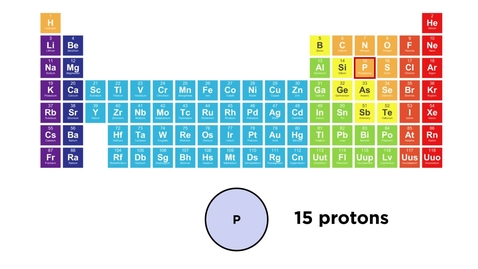 Thumbnail for entry The Periodic Table and Periodic Trends