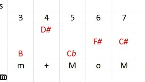 Thumbnail for entry Exercise 3-1C, Method 3