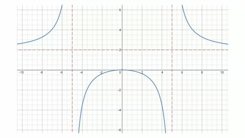 Thumbnail for entry The Graph of a Rational Function