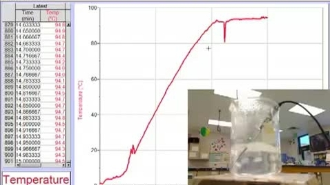 Thumbnail for entry Specific Heat, Phase Change Graph 1
